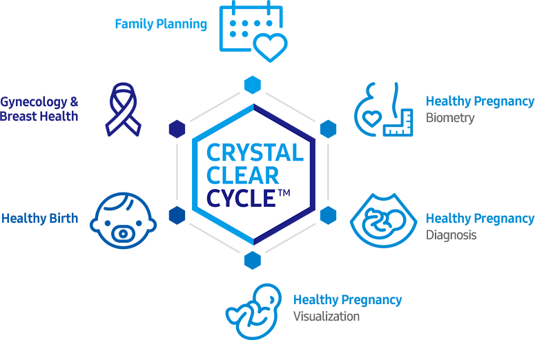 family planning/healthy pregnancy(biometry)/healthy pregnancy(diagnosis)/healthy pregnancy(visualization)/healthy birth/gynecology & breast health