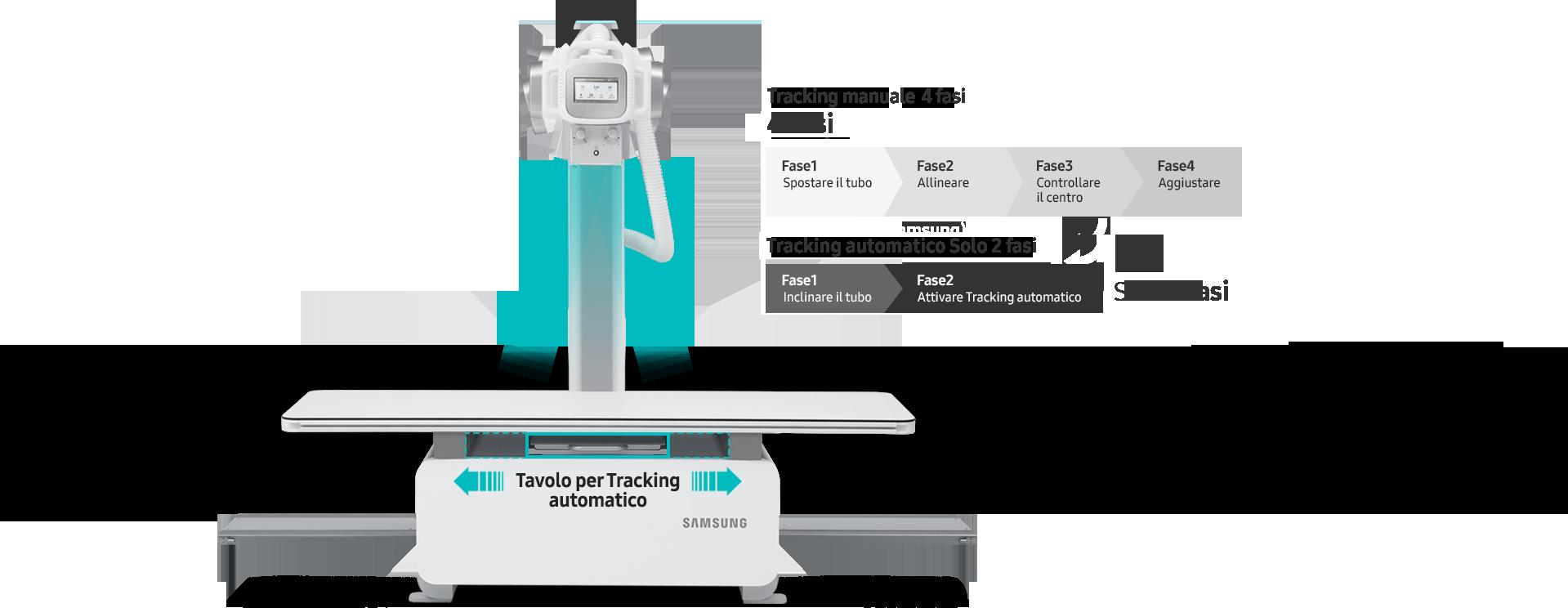 Con la funzione Tracking automatico le operazioni sono più semplici e rapide a prescindere dalla posizione del paziente.